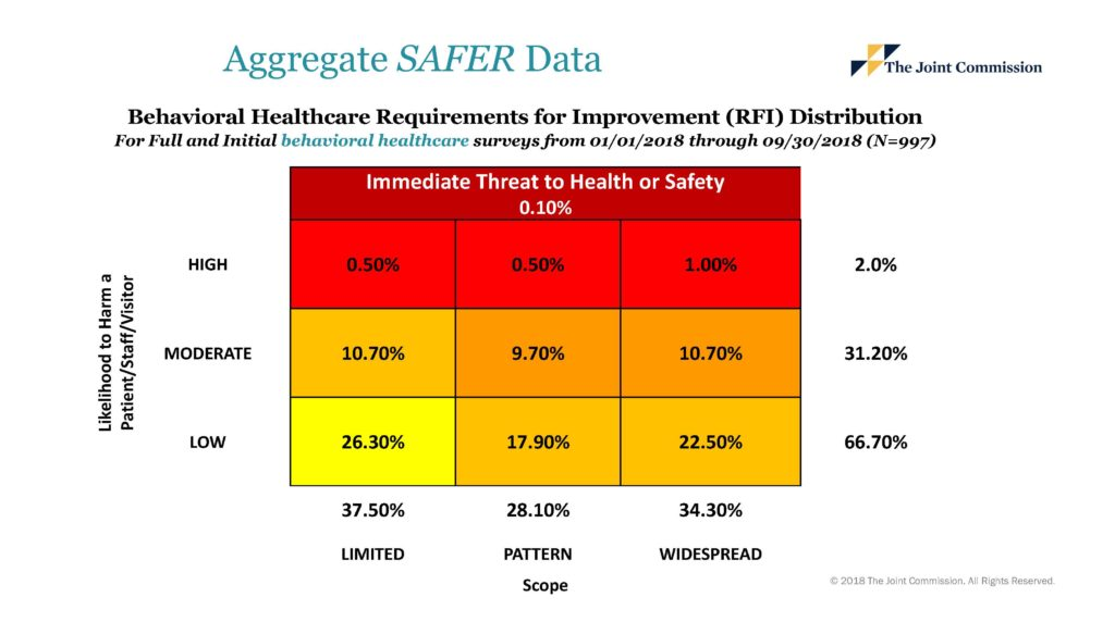 TJC Survey Outcomes SAFER Matrix 2018 update for BH Organizations
